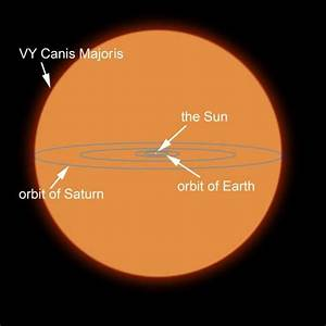 VY Canis Majoris - A Red hypergiant compared to our solar ...