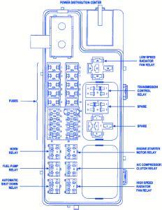 chrysler cruser  fuse boxblock circuit breaker