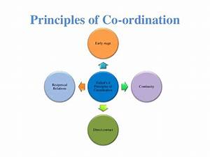 Principles Of Co Ordination
