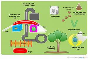 Playground  Outdoor Environment    Block Diagram