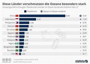Welche Pflanze Produziert Am Meisten Sauerstoff : infografik diese l nder verschmutzen die weltmeere besonders stark statista ~ Frokenaadalensverden.com Haus und Dekorationen