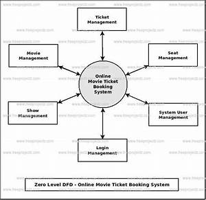 Online Movie Ticket Booking System Dataflow Diagram  Dfd