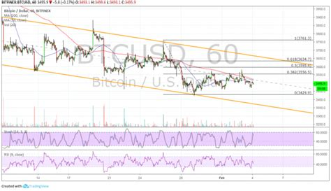 Bitcoin (BTC) Price Analysis: Higher Pullback Possible ...