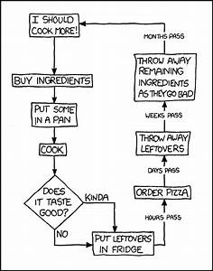 Flowchart   U0026 39 Learning To Cook U0026 39