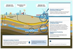 Research On Ccs Safety Assessment