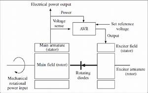 Block Diagram Of A Synchronous Generator And Avr