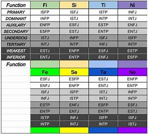 Belbin Chart Oc A Mbti Chart Of The 16 Types And Their Cognitive