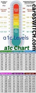 A1c Average Blood Sugar Chart A1c Chart A1c Levels The O 39 Jays Blood And Charts