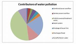Ppt Water Pollution Power Point Presentation
