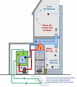 Geothermal Heat Pump Air Conditioner