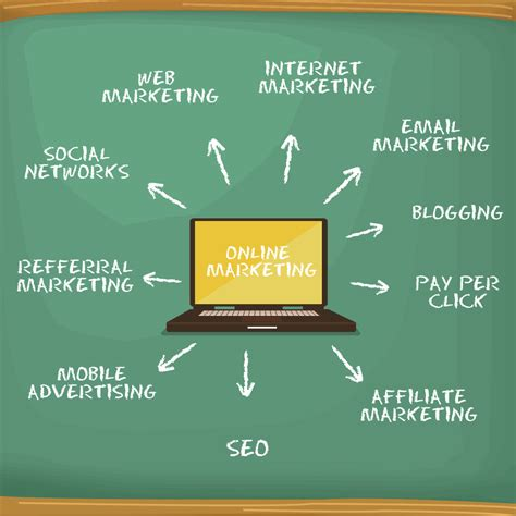 Digital Advertising by A Brief Guide To Digital Advertising What It Is And How