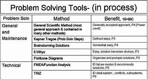 Problem Solving Methods Used