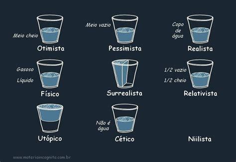 Dilema do copo: meio cheio ou vazio, com qual me