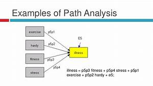 Structural equation modeling in amos