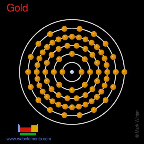 Diagram Of Atom Gold by Webelements Periodic Table 187 Gold 187 Properties Of Free Atoms