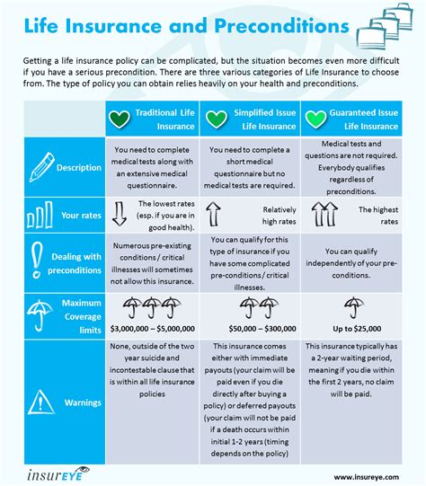 Get the facts and learn the key differences before choosing a policy. Life Insurance with Pre-Existing Condition | All Answers
