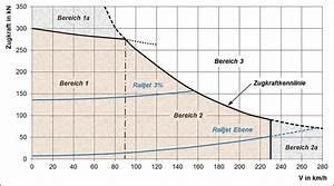 Geschwindigkeit Berechnen Mathe : zugkraftrechner und leistungsrechner strommer johannes ~ Themetempest.com Abrechnung