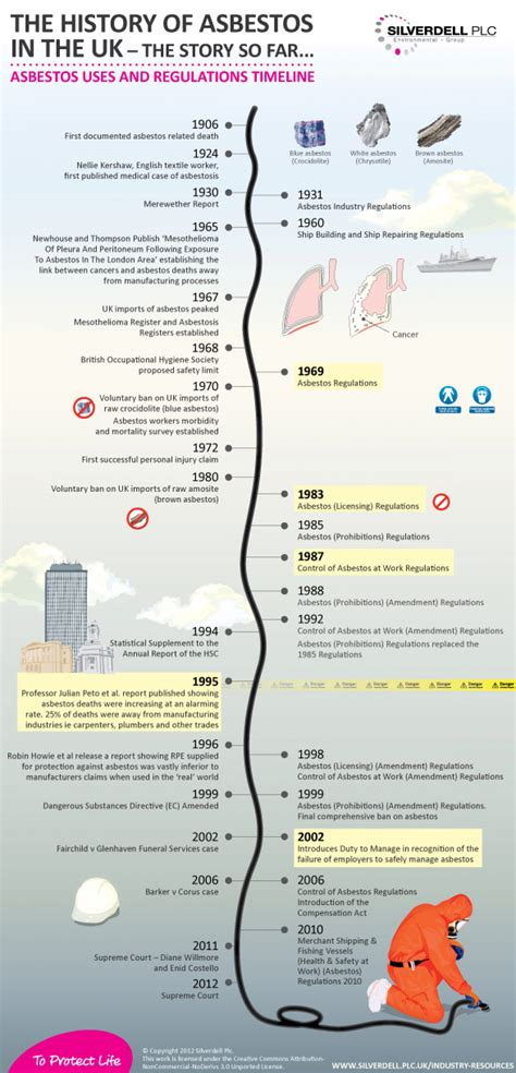 history  asbestos   uk visually