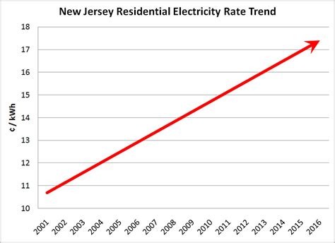 Electric Prices In Nj. Sojourner Douglass College Nursing Program Reviews. Western Caribbean Cruise Lines. Utah Weight Loss Retreat Senior Citizen Loans. Call Center Voip Solutions Online Stats Class. Southern Oregon University Admissions. Texas Liability Insurance Company. Carpet Cleaning Buffalo Grove Il. Phoenix Marketing Agency Make My Teeth Whiter