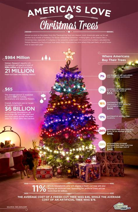 average price of a christmas tree trees cost of ornaments lights and decorations couponcabin