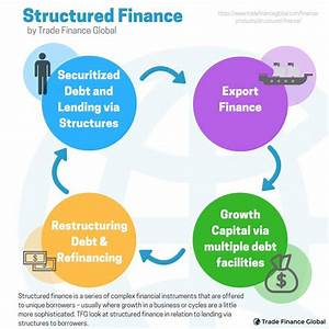Structured Finance Explained