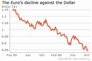 Bbc News Business Euro Plunges Yet Again