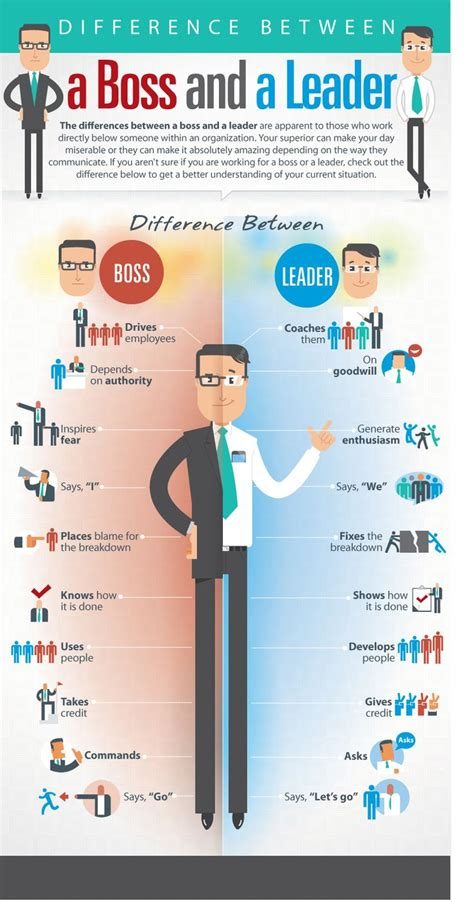 management  difference   boss   leader