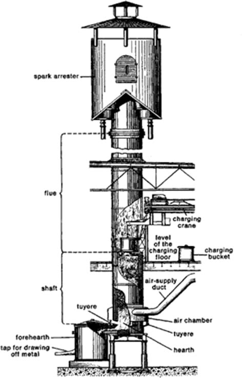 Cupola Furnace  Article About Cupola Furnace By The Free
