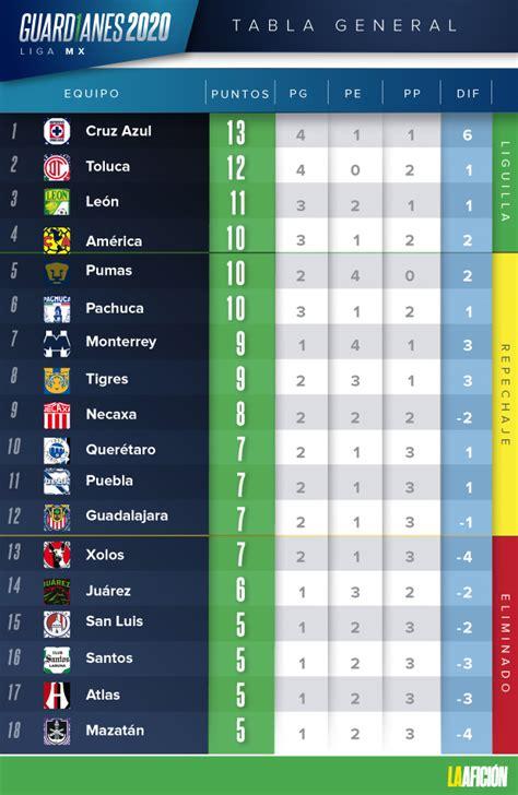 Liga MX. Resultados y tabla general tras jornada 6 del ...
