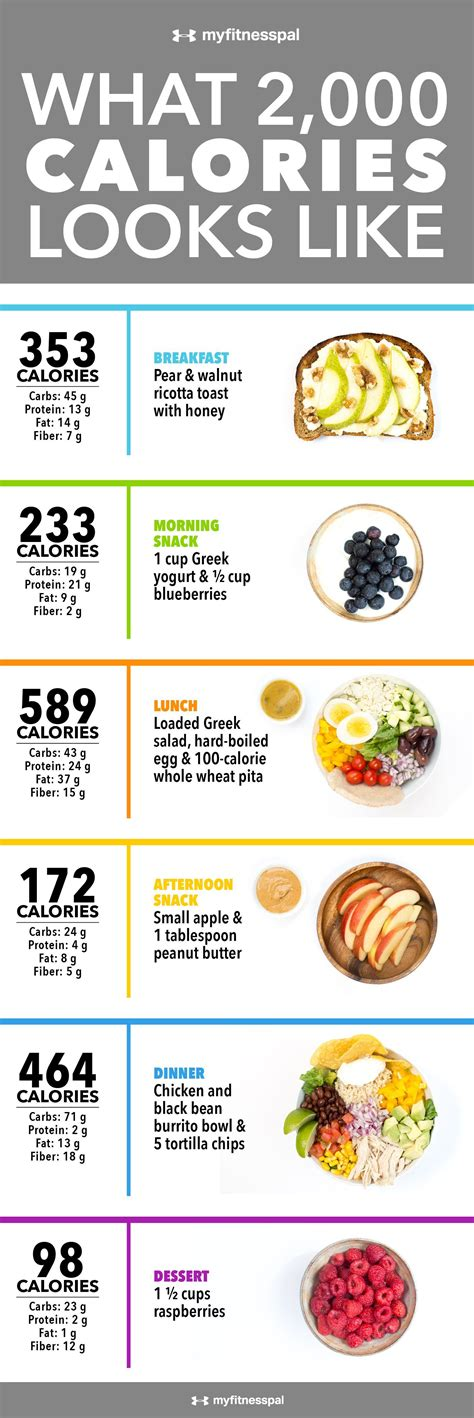 what 2 000 calories looks like infographic chefs corner
