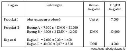 menghitung harga pokok produksi referensi anggaran