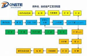 Pure Milk  The Yogurt Production Process Flow Diagram