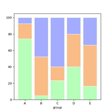 percent stacked barplot  python graph gallery