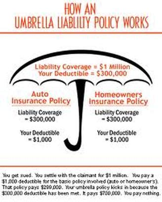 Umbrella Insurance - MEXICO INSURANCE - HOME INSURANCE FOR