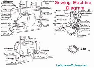 Getting To Know Your Sewing Machine  Parts And Functions
