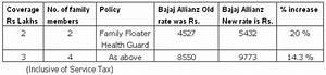 Health Insurance India Bajaj Allianz Has Also Increased