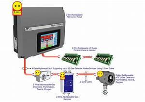 New Addressable Safe Area Gas Detector