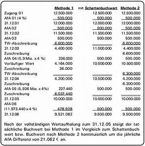 Herstellungskosten Berechnen Beispiel : bilanzierung ermittlung der afa nach einer vorangegangenen teilwertabschreibung ~ Themetempest.com Abrechnung