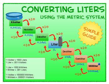 metric system conversion posters  techy teaching ideas