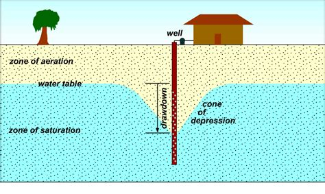 how deep is the water table where i live groundwater resources