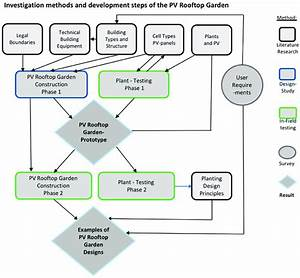 Flow Chart Diagram Of The Development Steps Of The