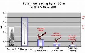 Co2 Einsparung Berechnen : niederl ndische studie zeigt einsparung fossiler brennstoffe samt co2 durch wind strom mit ~ Themetempest.com Abrechnung
