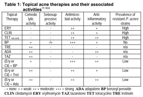 acne therapy supplement   acne drug comparison chart
