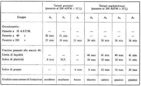 peso specifico ghiaia peso specifico bitume stradale trattamento marmo cucina