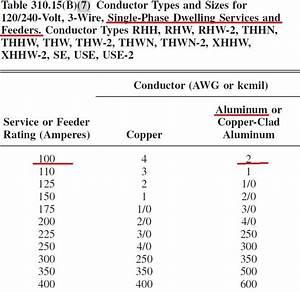 Copper Wire 200 Amp Service
