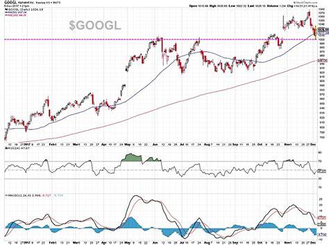 alphabet  googl nearing  tradable bounce   market