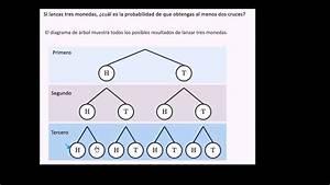 Eventos Compuestos Con Diagrama De  U00e1rbol  Ejemplo