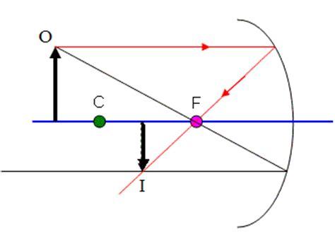lesson  concave convex mirrors