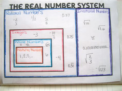 Math = Love Real Number System Graphic Organizer And Interactive Notebook Pages