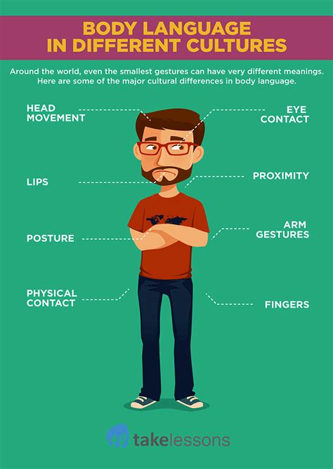 Body Language in Different Cultures